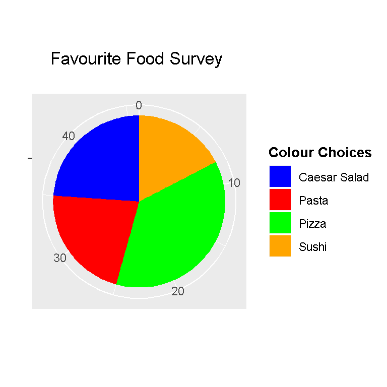 Pie Charts In R